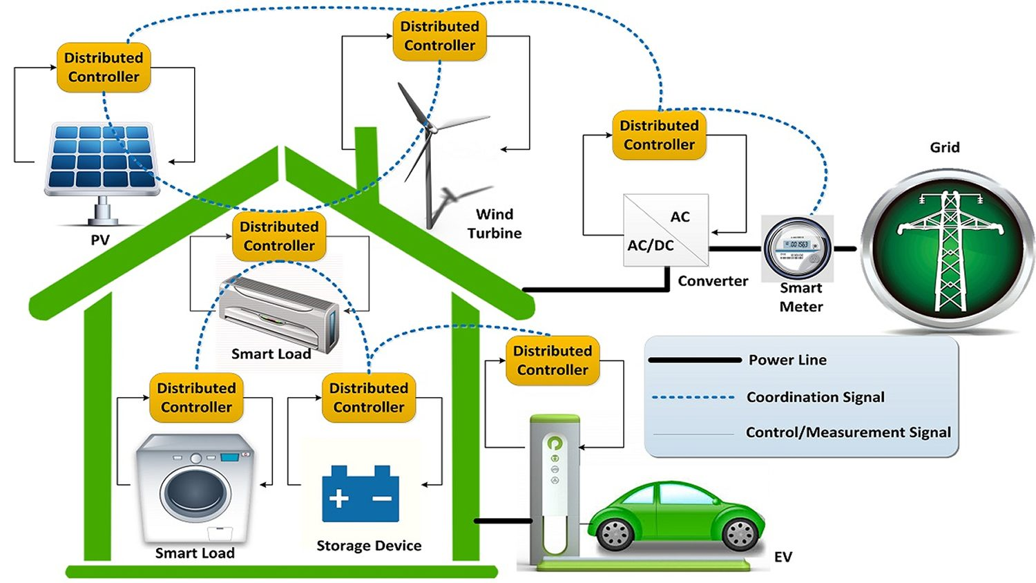 Cooperative Distributed Home Energy Management Systems designed by Dr. Mo-Yuen Chow
